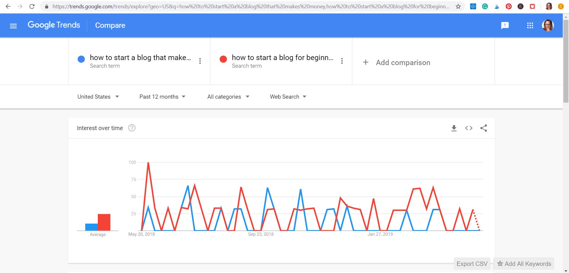 google trend example